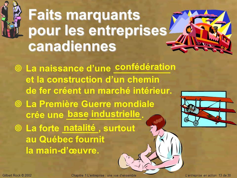 Gilbert Rock © 2002Chapitre 1 L'entreprise : une vue d'ensemble Lentreprise en action 13 de 30 Faits marquants pour les entreprises canadiennes La nai