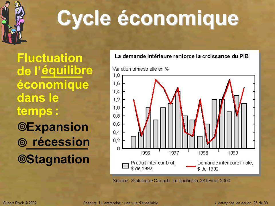 Gilbert Rock © 2002Chapitre 1 L'entreprise : une vue d'ensemble Lentreprise en action 25 de 30 Cycle économique Fluctuation de l______ économique dans