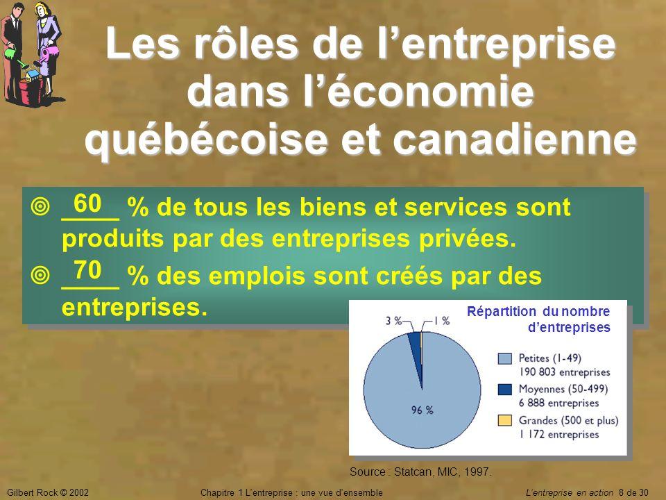 Gilbert Rock © 2002Chapitre 1 L'entreprise : une vue d'ensemble Lentreprise en action 8 de 30 Les rôles de lentreprise dans léconomie québécoise et ca