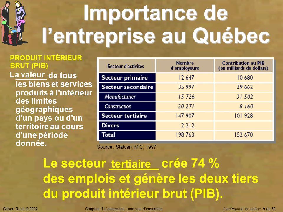Gilbert Rock © 2002Chapitre 1 L'entreprise : une vue d'ensemble Lentreprise en action 9 de 30 Importance de lentreprise au Québec Le secteur _______ c