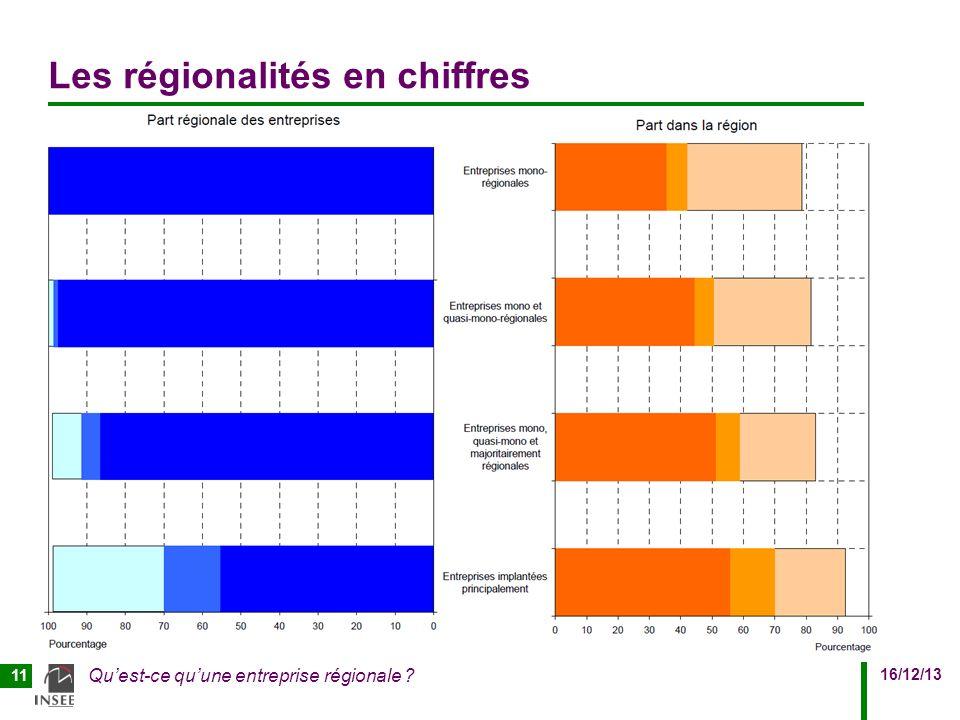 16/12/13 Quest-ce quune entreprise régionale 11 Les régionalités en chiffres