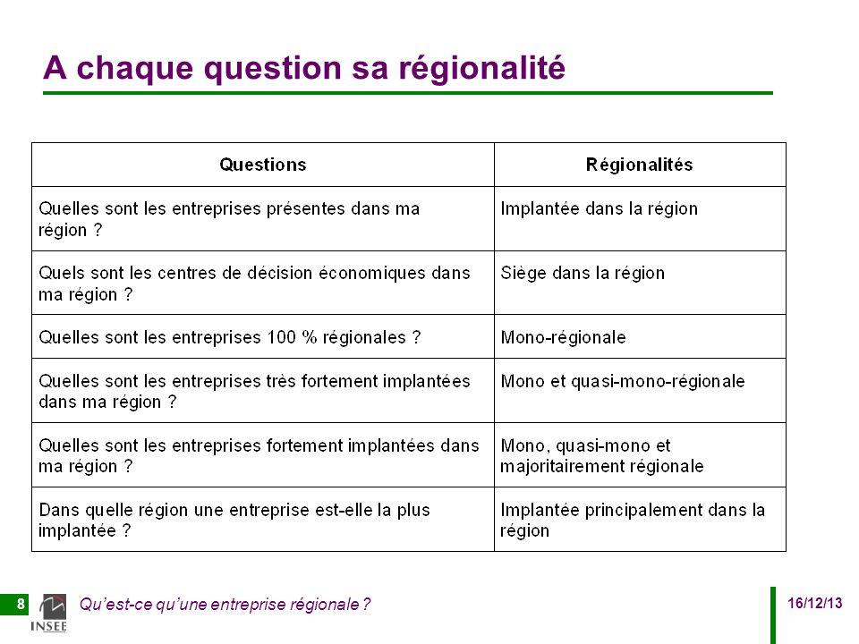 16/12/13 Quest-ce quune entreprise régionale 8 A chaque question sa régionalité