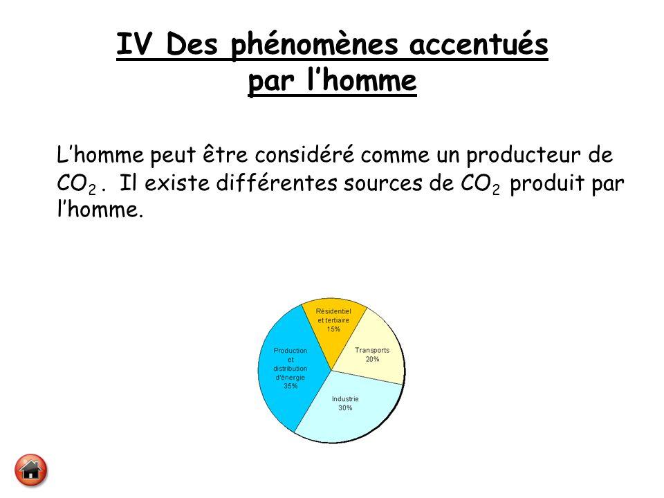 IV Des phénomènes accentués par lhomme Lhomme peut être considéré comme un producteur de CO 2. Il existe différentes sources de CO 2 produit par lhomm