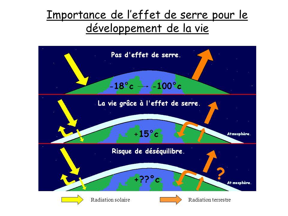 Radiation solaireRadiation terrestre Importance de leffet de serre pour le développement de la vie