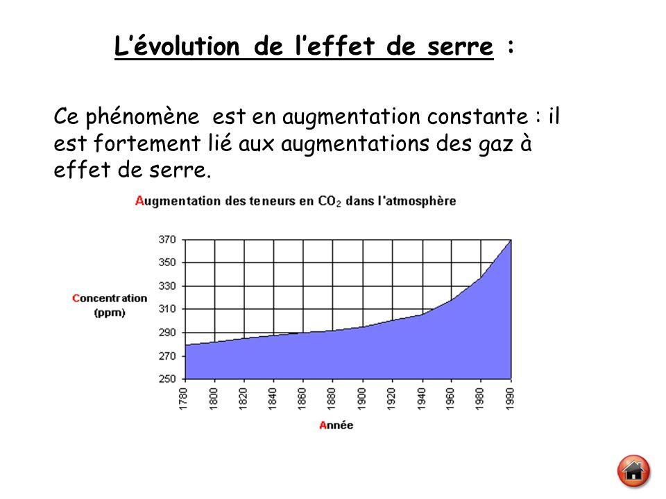 Lévolution de leffet de serre : Ce phénomène est en augmentation constante : il est fortement lié aux augmentations des gaz à effet de serre.