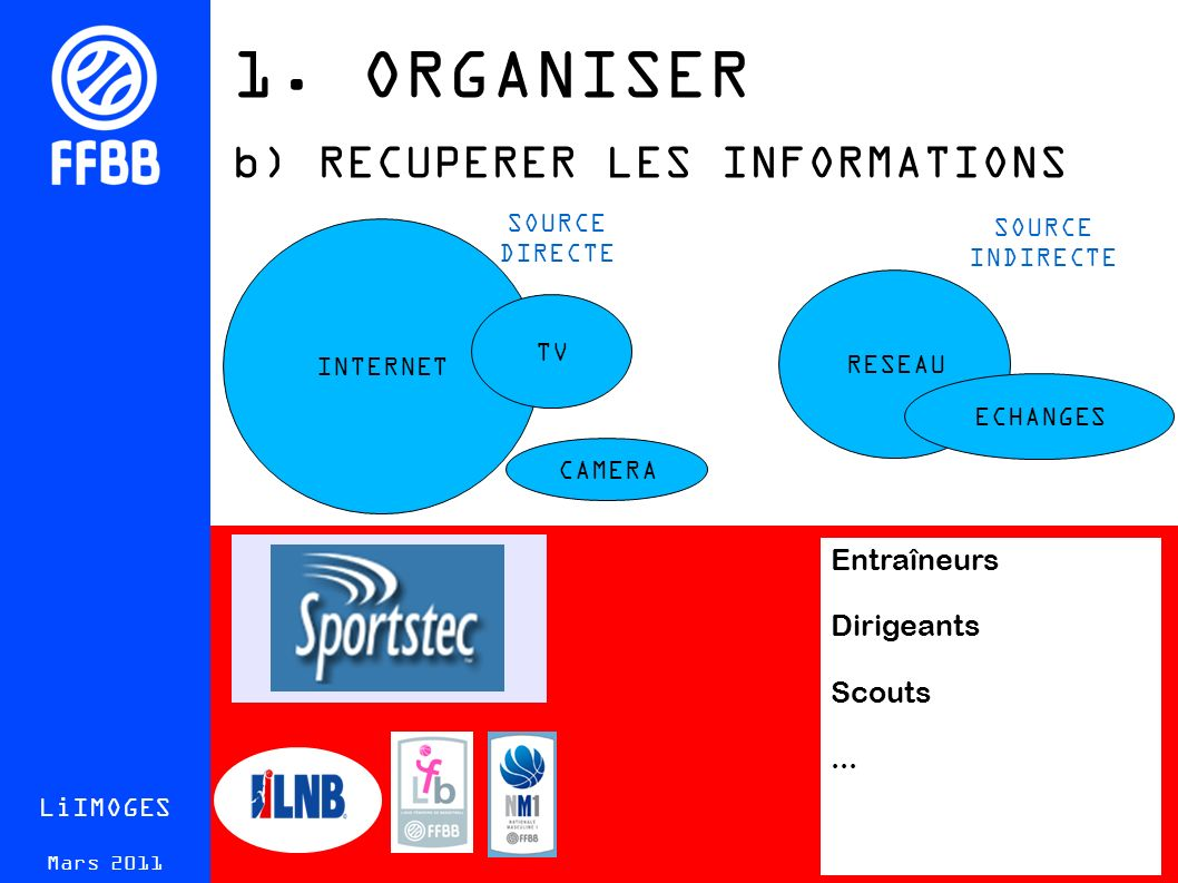 1. ORGANISER b) RECUPERER LES INFORMATIONS LiIMOGES Mars 2011 INTERNET RESEAU ECHANGES TV Entraîneurs Dirigeants Scouts... SOURCE DIRECTE SOURCE INDIR