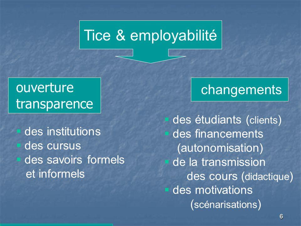 6 des étudiants ( clients ) des financements (autonomisation) de la transmission des cours ( didactique ) des motivations ( scénarisations ) Tice & employabilité changements des institutions des cursus des savoirs formels et informels ouverture transparence
