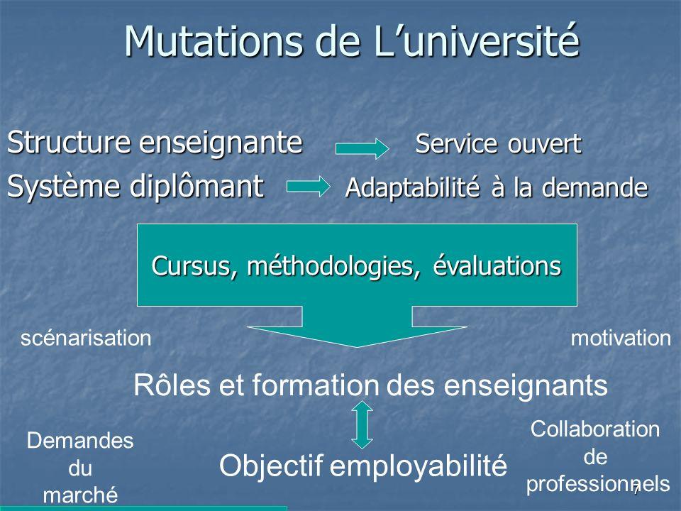 7 Cursus, méthodologies, évaluations Mutations de Luniversité Structure enseignante Service ouvert Système diplômant Adaptabilité à la demande Rôles et formation des enseignants Objectif employabilité scénarisationmotivation Demandes du marché Collaboration de professionnels