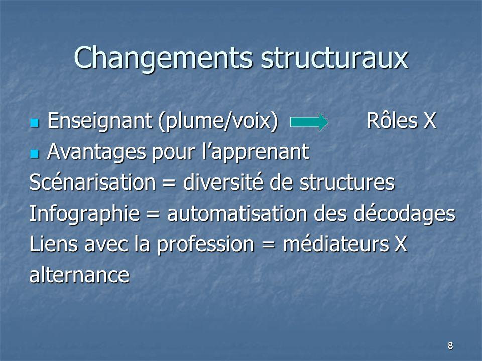 8 Changements structuraux Enseignant (plume/voix) Rôles X Enseignant (plume/voix) Rôles X Avantages pour lapprenant Avantages pour lapprenant Scénarisation = diversité de structures Infographie = automatisation des décodages Liens avec la profession = médiateurs X alternance