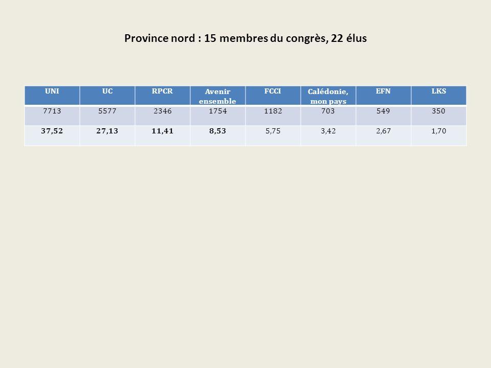 Province nord : 15 membres du congrès, 22 élus UNIUCRPCRAvenir ensemble FCCICalédonie, mon pays EFNLKS 77135577234617541182703549350 37,5227,1311,418,535,753,422,671,70