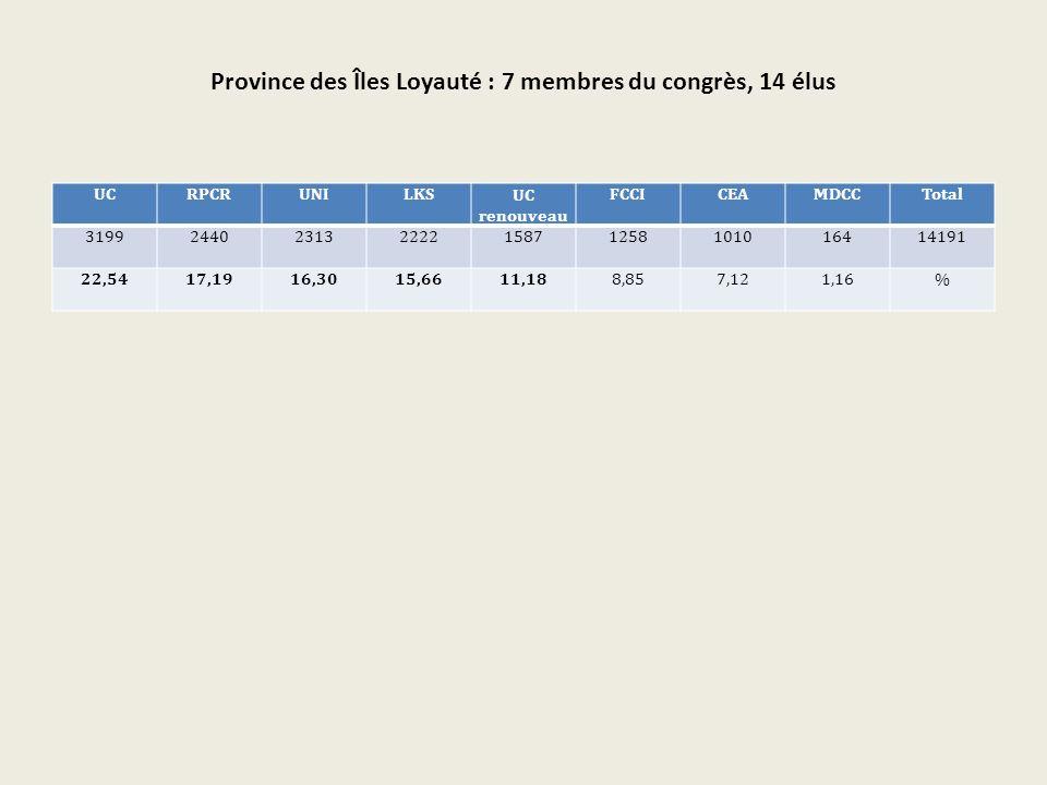 Province des Îles Loyauté : 7 membres du congrès, 14 élus UCRPCRUNILKSUC renouveau FCCICEAMDCCTotal 319924402313222215871258101016414191 22,5417,1916,3015,6611,188,857,121,16%