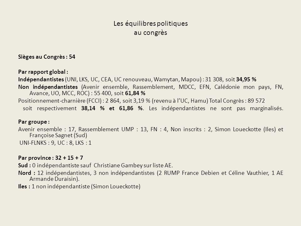 Les équilibres politiques au congrès Sièges au Congrès : 54 Par rapport global : Indépendantistes (UNI, LKS, UC, CEA, UC renouveau, Wamytan, Mapou) : 31 308, soit 34,95 % Non indépendantistes (Avenir ensemble, Rassemblement, MDCC, EFN, Calédonie mon pays, FN, Avance, UO, MCC, ROC) : 55 400, soit 61,84 % Positionnement-charnière (FCCI) : 2 864, soit 3,19 % (revenu à lUC, Hamu) Total Congrès : 89 572 soit respectivement 38,14 % et 61,86 %.