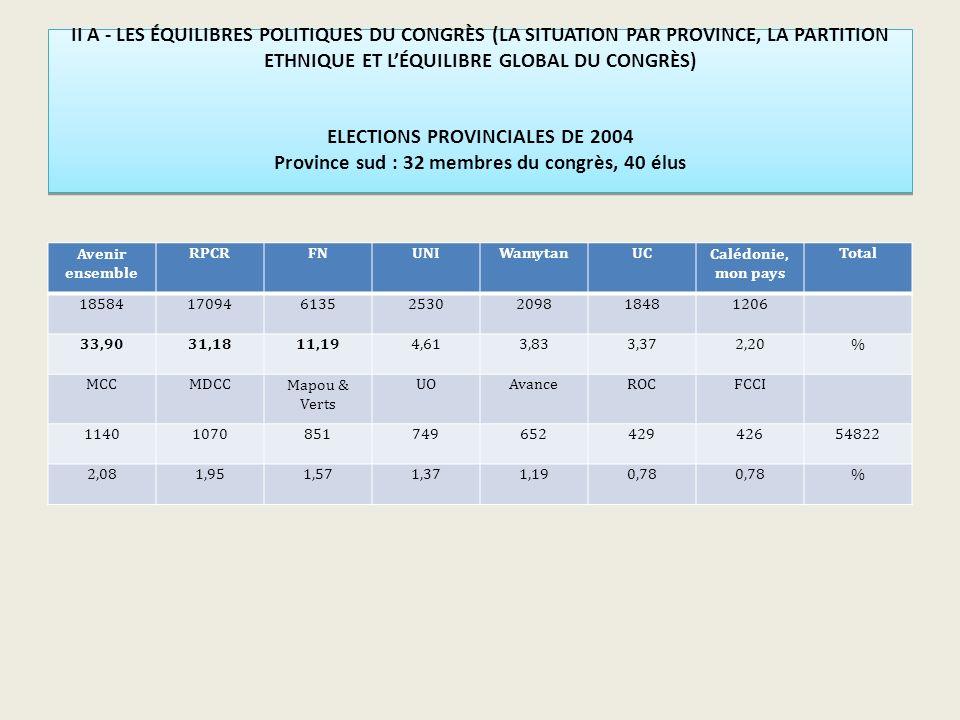 II A - LES ÉQUILIBRES POLITIQUES DU CONGRÈS (LA SITUATION PAR PROVINCE, LA PARTITION ETHNIQUE ET LÉQUILIBRE GLOBAL DU CONGRÈS) ELECTIONS PROVINCIALES DE 2004 Province sud : 32 membres du congrès, 40 élus Avenir ensemble RPCRFNUNIWamytanUCCalédonie, mon pays Total 185841709461352530209818481206 33,9031,1811,194,613,833,372,20% MCCMDCCMapou & Verts UOAvanceROCFCCI 1140107085174965242942654822 2,081,951,571,371,190,78 %