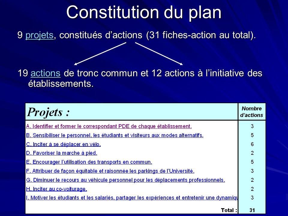 Constitution du plan 9 projets, constitués dactions (31 fiches-action au total). projets 19 actions de tronc commun et 12 actions à linitiative des ét