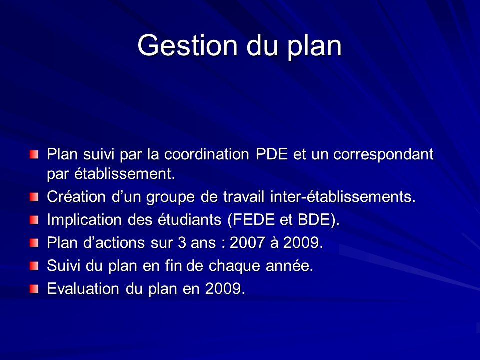 Gestion du plan Plan suivi par la coordination PDE et un correspondant par établissement. Création dun groupe de travail inter-établissements. Implica