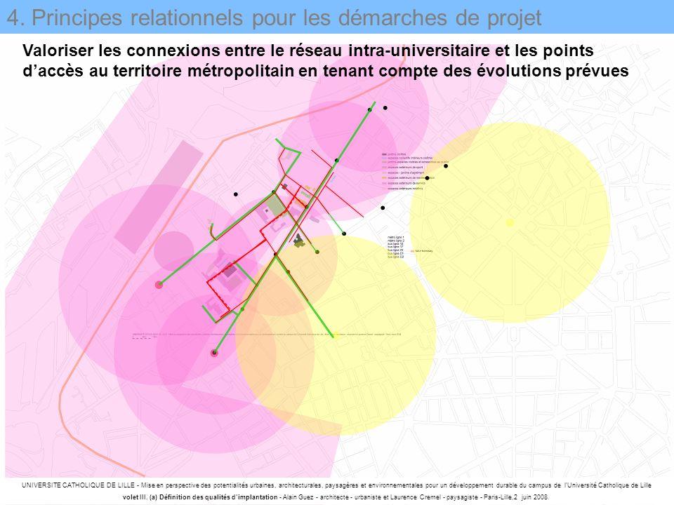 4. Principes relationnels pour les démarches de projet Valoriser les connexions entre le réseau intra-universitaire et les points daccès au territoire