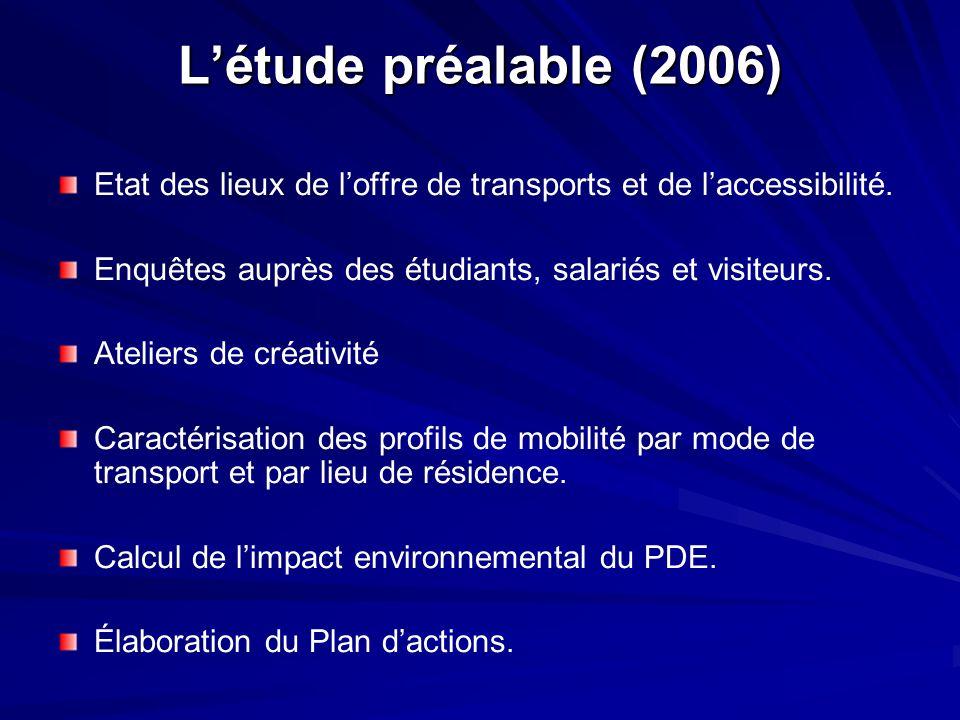 Létude préalable (2006) Etat des lieux de loffre de transports et de laccessibilité. Enquêtes auprès des étudiants, salariés et visiteurs. Ateliers de