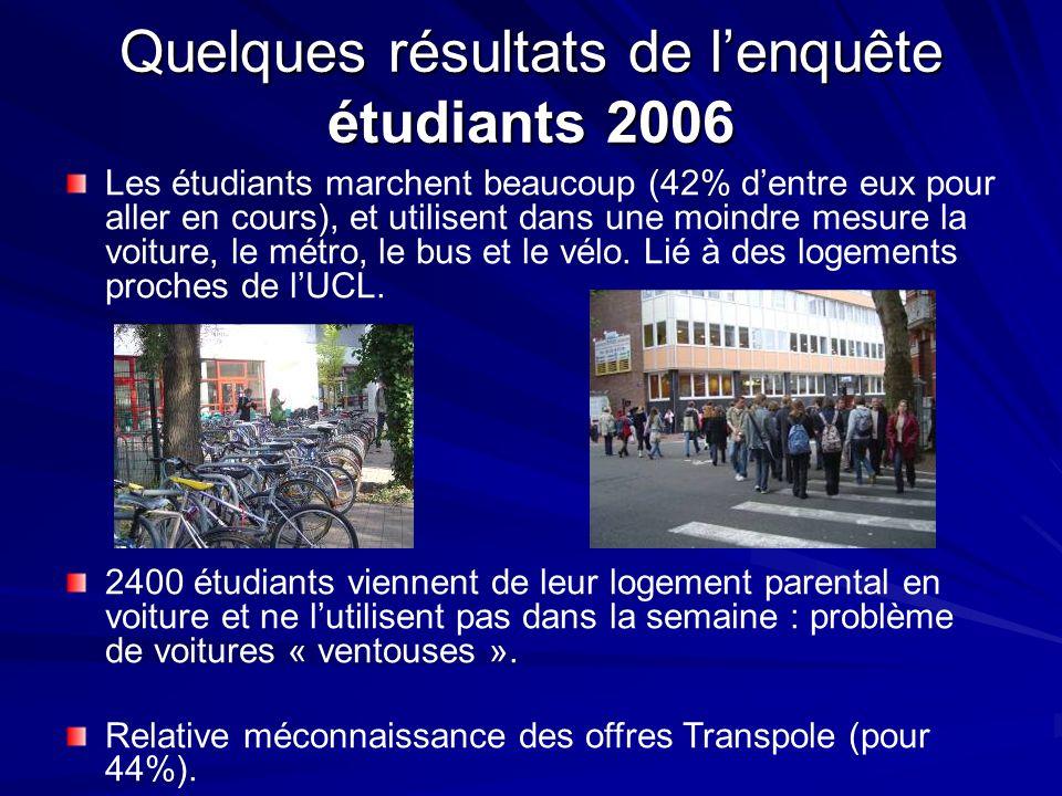 Quelques résultats de lenquête étudiants 2006 Les étudiants marchent beaucoup (42% dentre eux pour aller en cours), et utilisent dans une moindre mesu