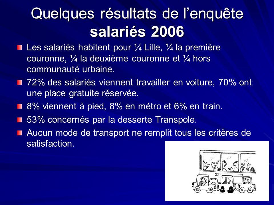 Les salariés habitent pour ¼ Lille, ¼ la première couronne, ¼ la deuxième couronne et ¼ hors communauté urbaine. 72% des salariés viennent travailler
