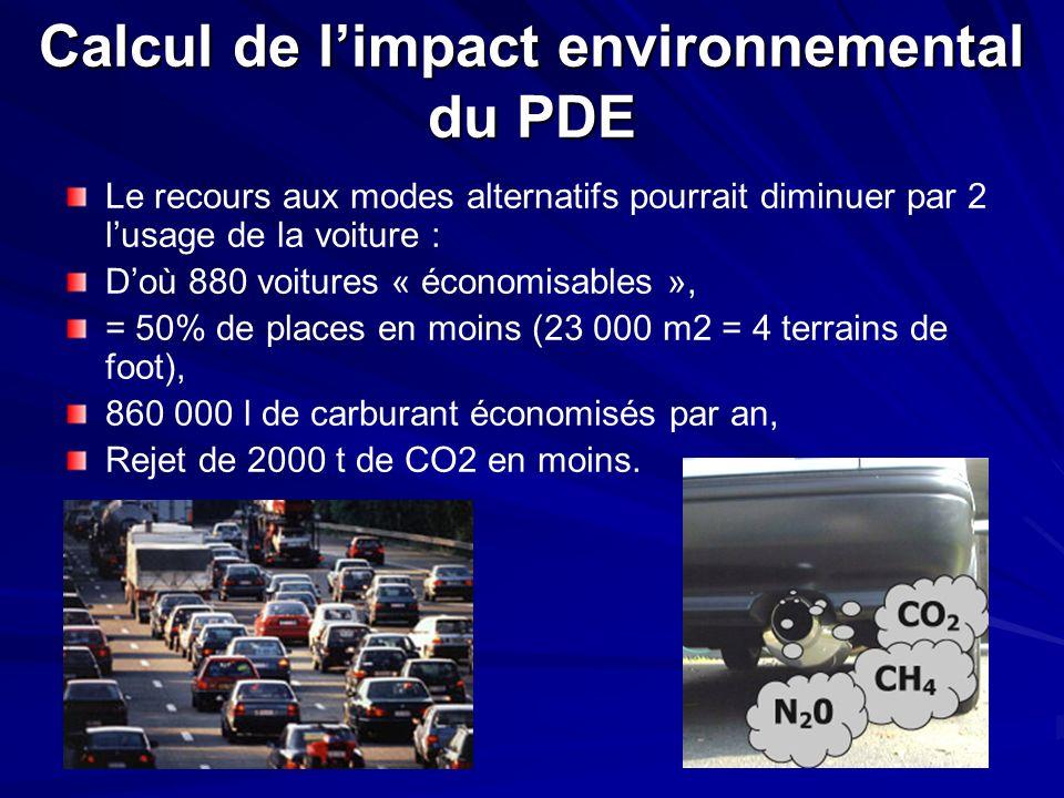 Le recours aux modes alternatifs pourrait diminuer par 2 lusage de la voiture : Doù 880 voitures « économisables », = 50% de places en moins (23 000 m2 = 4 terrains de foot), 860 000 l de carburant économisés par an, Rejet de 2000 t de CO2 en moins.