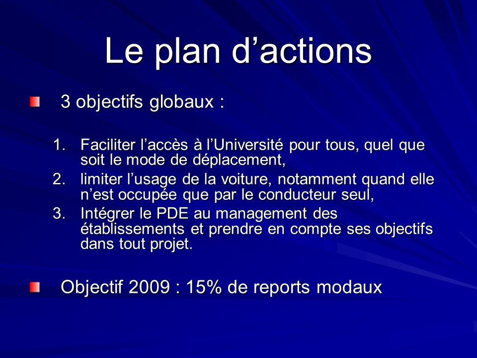 Le plan dactions 3 objectifs globaux : 1.Faciliter laccès à lUniversité pour tous, quel que soit le mode de déplacement, 2.limiter lusage de la voitur