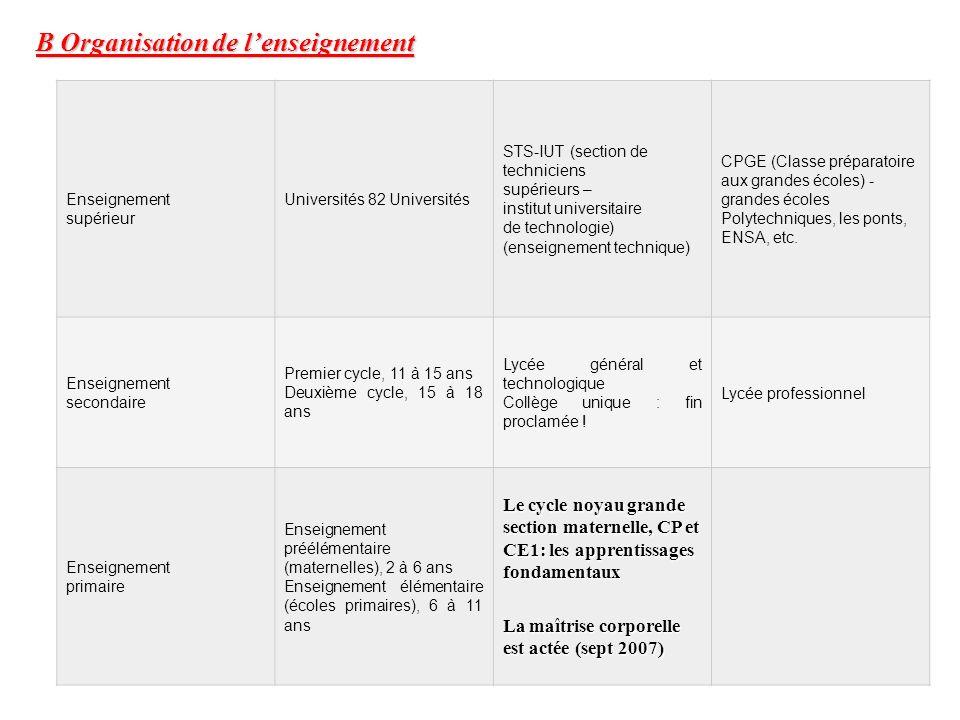 B Organisation de lenseignement Enseignement supérieur Universités 82 Universités STS-IUT (section de techniciens supérieurs – institut universitaire