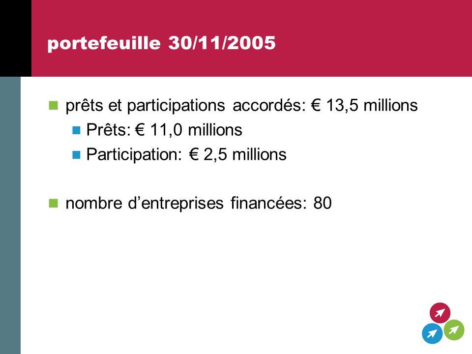 portefeuille 30/11/2005 prêts et participations accordés: 13,5 millions Prêts: 11,0 millions Participation: 2,5 millions nombre dentreprises financées: 80