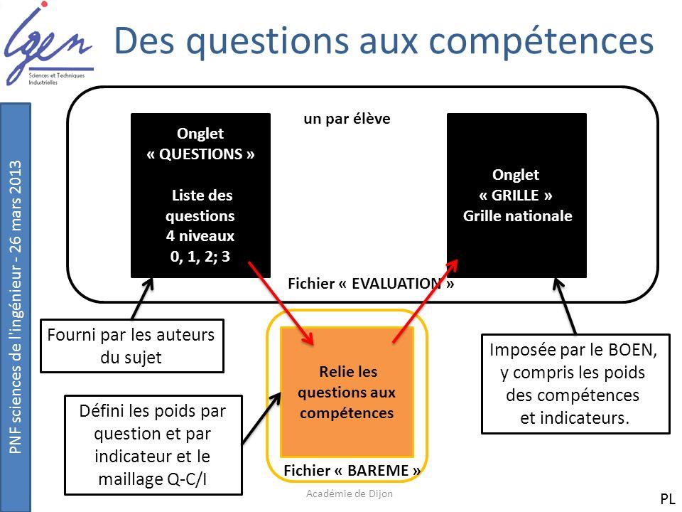 PNF sciences de l'ingénieur - 26 mars 2013 Des questions aux compétences Académie de Dijon Onglet « QUESTIONS » Liste des questions 4 niveaux 0, 1, 2;