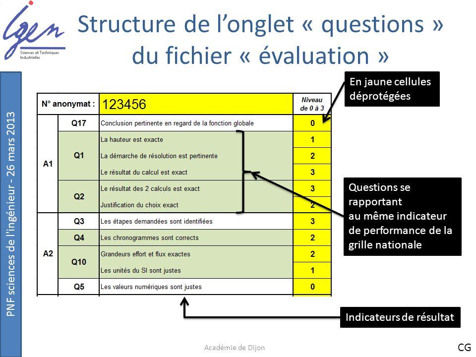 PNF sciences de l'ingénieur - 26 mars 2013 Structure de longlet « questions » du fichier « évaluation » Académie de Dijon En jaune cellules déprotégée