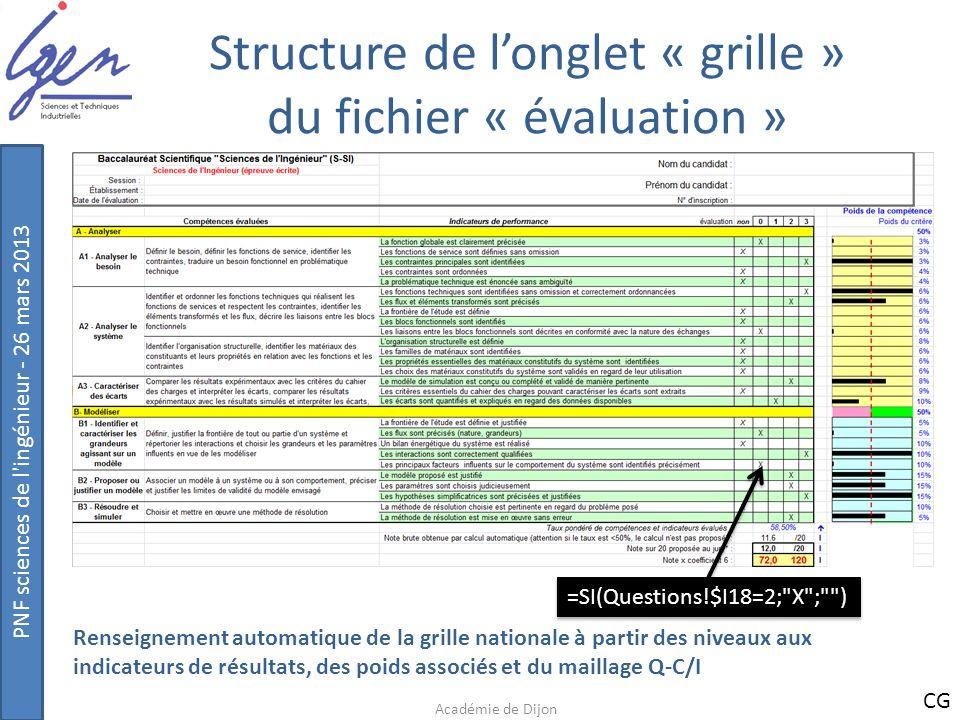 PNF sciences de l'ingénieur - 26 mars 2013 Structure de longlet « grille » du fichier « évaluation » Académie de Dijon =SI(Questions!$I18=2;