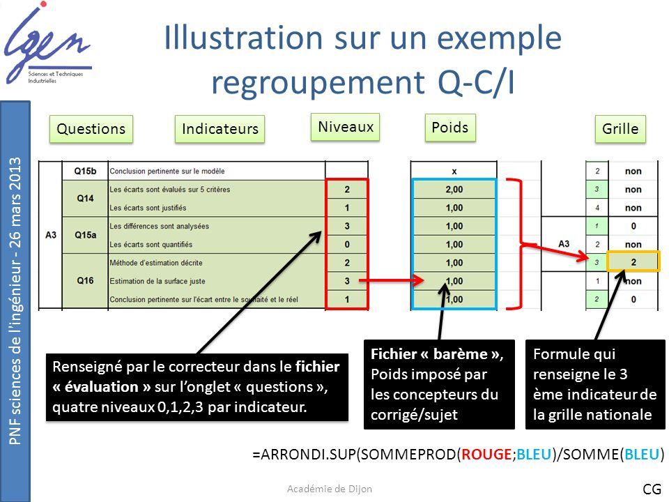 PNF sciences de l'ingénieur - 26 mars 2013 Illustration sur un exemple regroupement Q-C/I Académie de Dijon Renseigné par le correcteur dans le fichie