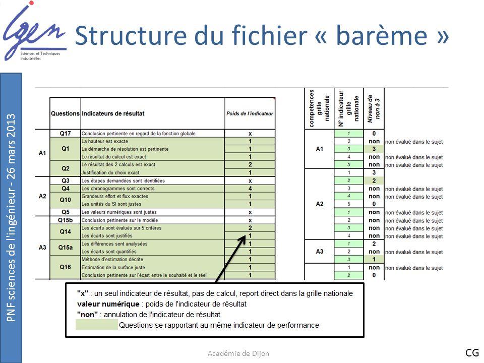 PNF sciences de l'ingénieur - 26 mars 2013 Structure du fichier « barème » Académie de Dijon CG