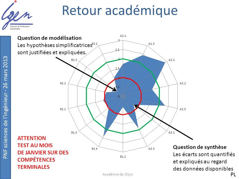 PNF sciences de l'ingénieur - 26 mars 2013 Retour académique Académie de Dijon Question de synthèse Les écarts sont quantifiés et expliqués au regard