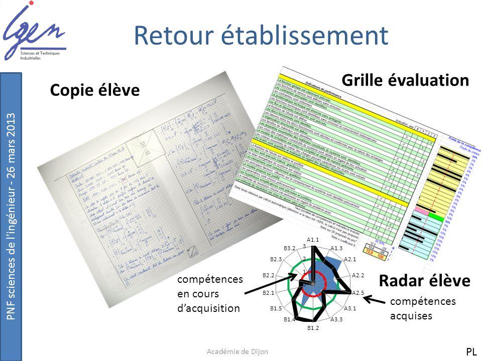 PNF sciences de l'ingénieur - 26 mars 2013 Retour établissement Académie de Dijon compétences acquises compétences en cours dacquisition Copie élève G