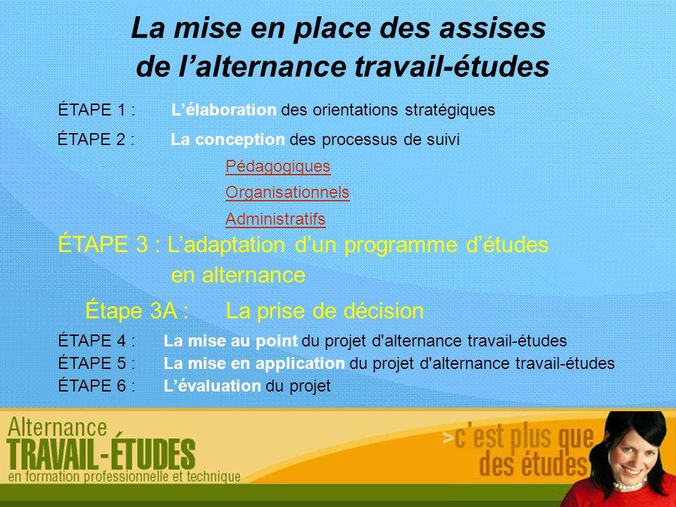 Étape 3A :La prise de décision La mise en place des assises de lalternance travail-études ÉTAPE 1 :Lélaboration des orientations stratégiques ÉTAPE 2