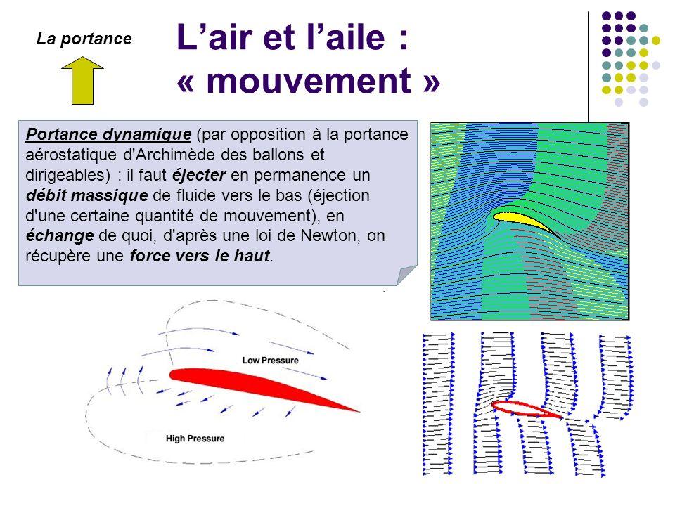 Lair et laile : « mouvement » Portance dynamique (par opposition à la portance aérostatique d'Archimède des ballons et dirigeables) : il faut éjecter