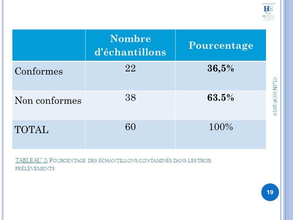 TABLEAU 2: P OURCENTAGE DES ÉCHANTILLONS CONTAMINÉS DANS LES TROIS PRÉLÈVEMENTS Nombre déchantillons Pourcentage Conformes 22 36,5% Non conformes 38 6