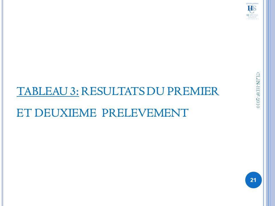 TABLEAU 3: RESULTATS DU PREMIER ET DEUXIEME PRELEVEMENT 21 CLIN-HDF-2010