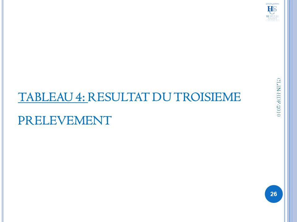 TABLEAU 4: RESULTAT DU TROISIEME PRELEVEMENT 26 CLIN-HDF-2010