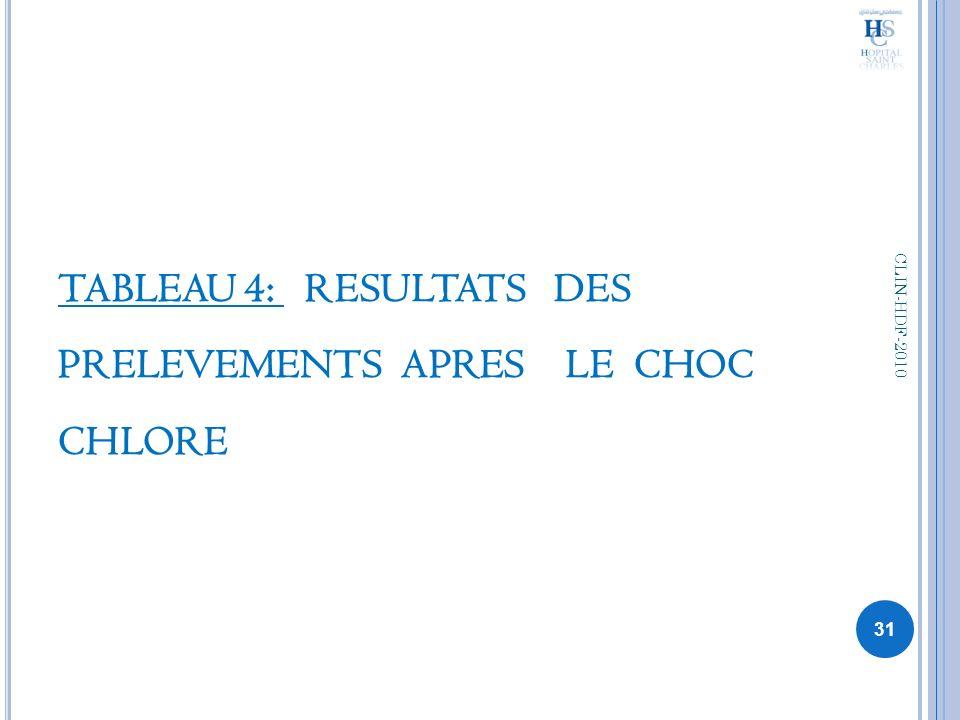 TABLEAU 4: RESULTATS DES PRELEVEMENTS APRES LE CHOC CHLORE 31 CLIN-HDF-2010