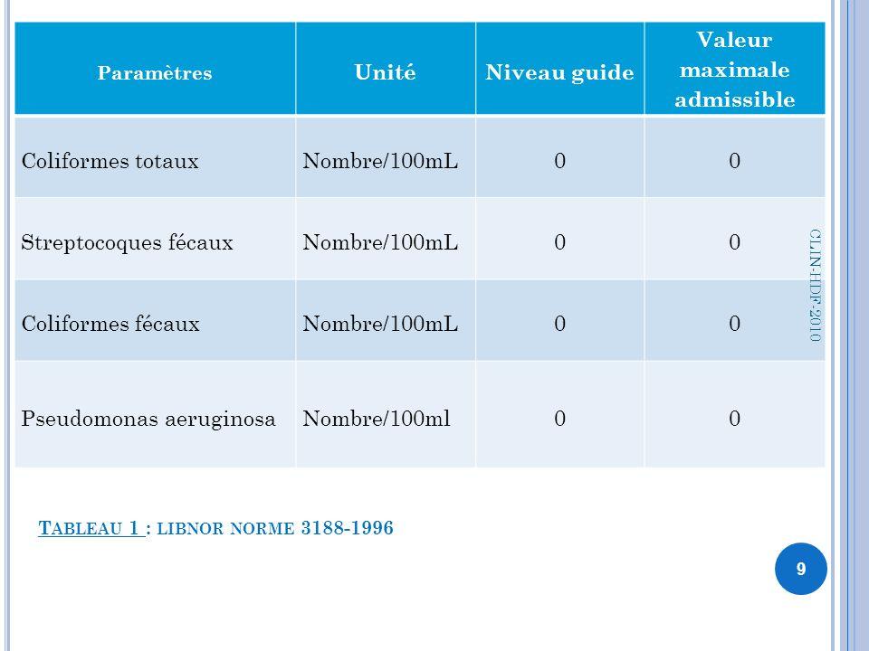 T ABLEAU 1 : LIBNOR NORME 3188-1996 Paramètres UnitéNiveau guide Valeur maximale admissible Coliformes totauxNombre/100mL00 Streptocoques fécauxNombre