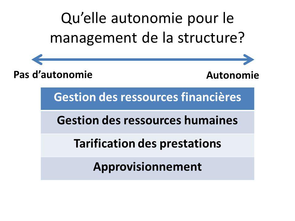 Quelle autonomie pour le management de la structure? Pas dautonomie Autonomie Gestion des ressources financières Gestion des ressources humaines Tarif