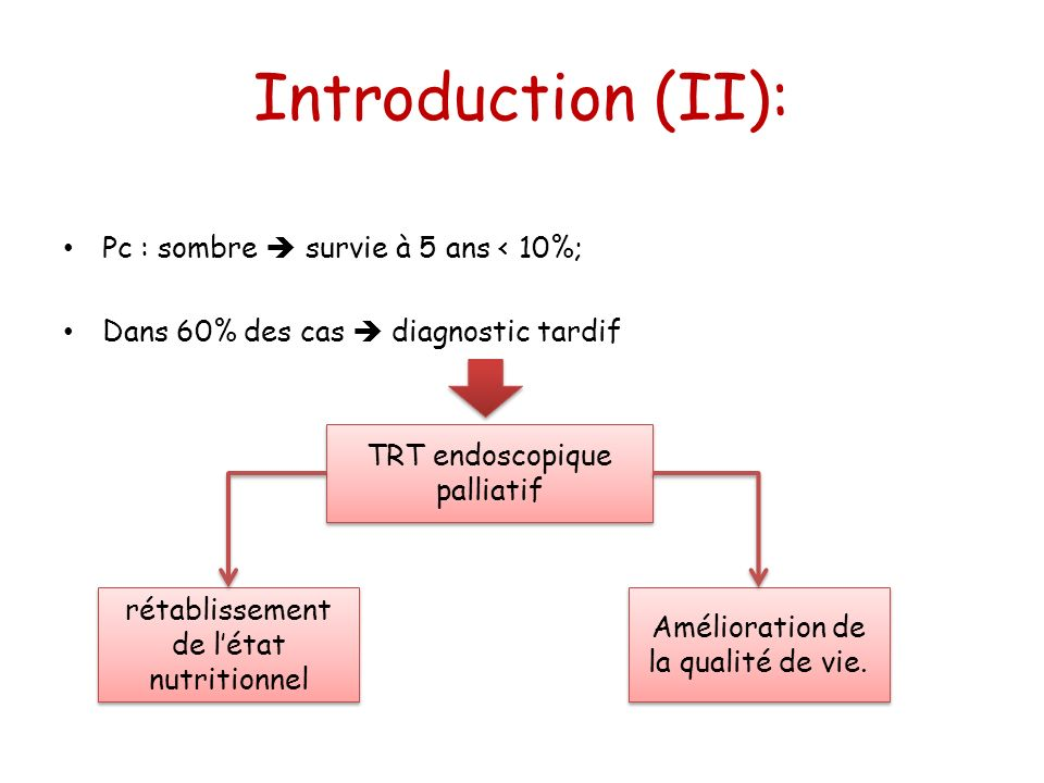 Introduction (II): Pc : sombre survie à 5 ans < 10%; Dans 60% des cas diagnostic tardif rétablissement de létat nutritionnel Amélioration de la qualit
