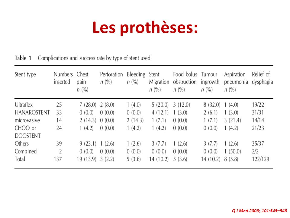 Les prothèses: Q J Med 2008; 101:545–548