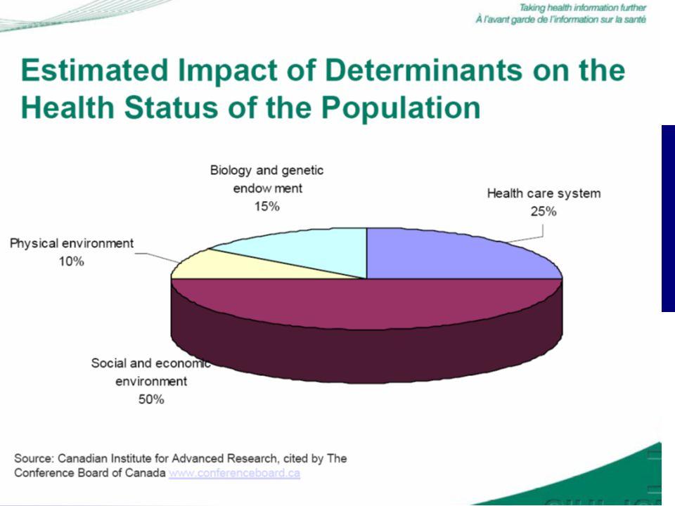 Renforcer la capacité des groupes à sengager pour leur santé (B3) Agir en santé dans les communautés Action communautaire et empowerment Encourager la participation des personnes concernées et intégrer leur voix Le public est le meilleur juge pour définir quels changements sont possibles et par quelles voies.