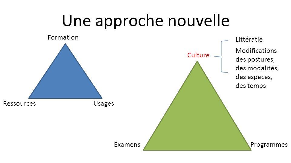 Une approche nouvelle RessourcesUsages Formation Examens Culture Programmes Littératie Modifications des postures, des modalités, des espaces, des temps