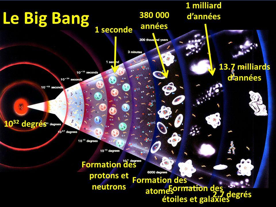 1 seconde Formation des protons et neutrons 380 000 années Formation des atomes 1 milliard dannées Formation des étoiles et galaxies 13.7 milliards da