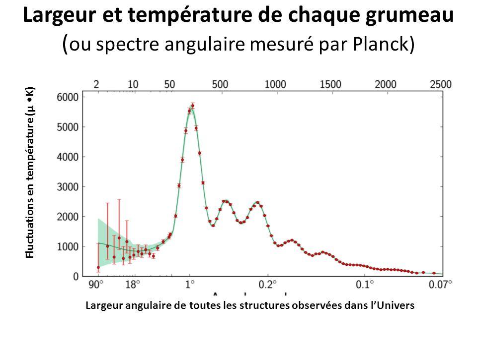 Largeur et température de chaque grumeau ( ou spectre angulaire mesuré par Planck) Largeur angulaire de toutes les structures observées dans lUnivers