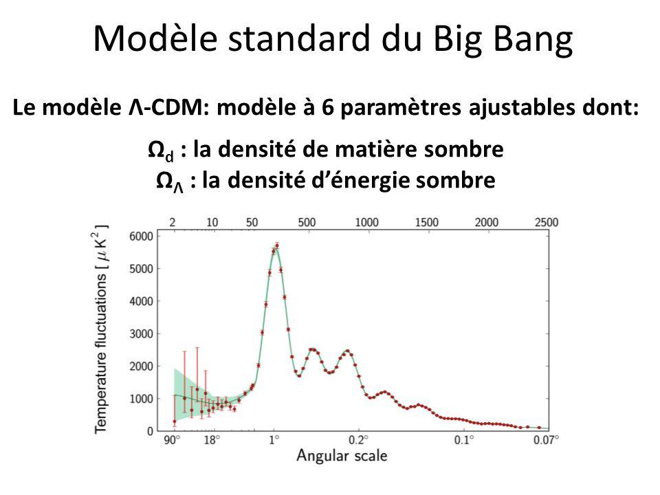 Modèle standard du Big Bang Le modèle Λ-CDM: modèle à 6 paramètres ajustables dont: Ω d : la densité de matière sombre Ω Λ : la densité dénergie sombr
