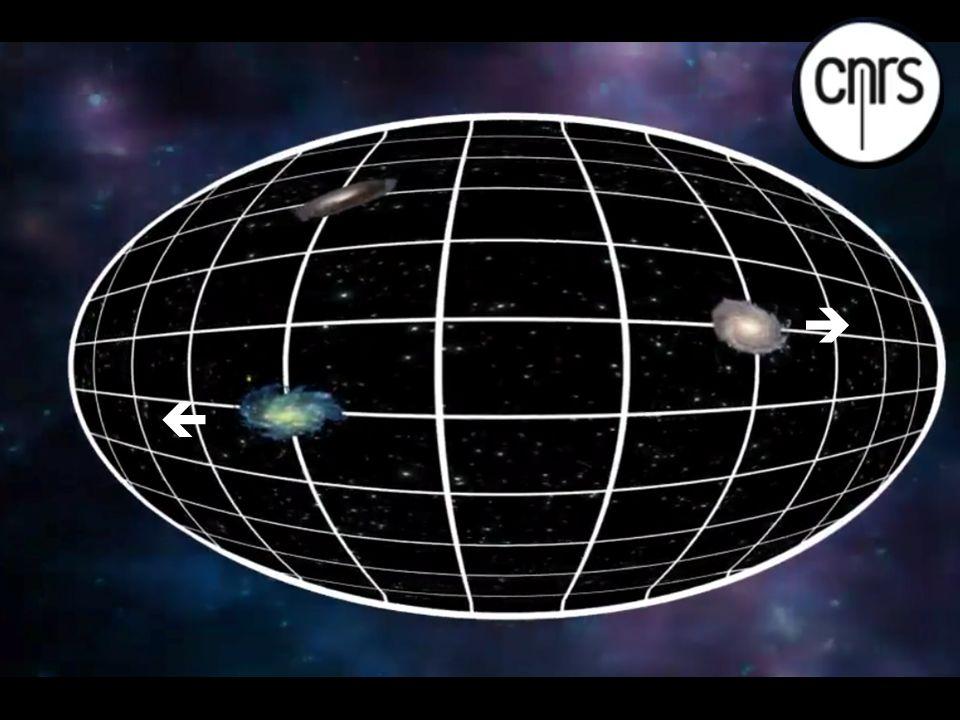Largeur et température de chaque grumeau ( ou spectre angulaire mesuré par Planck) Largeur angulaire de toutes les structures observées dans lUnivers Fluctuations en température (μ K)